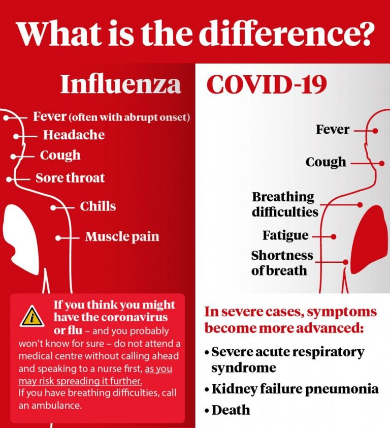 Influenza and COVID-19 - similarities and differences