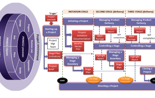What is PRINCE2 ?
