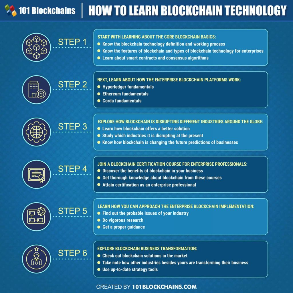 Blockchain-Why Should You Learn Blockchain?